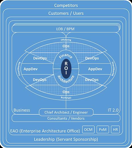 IT 2.0 Blueprint