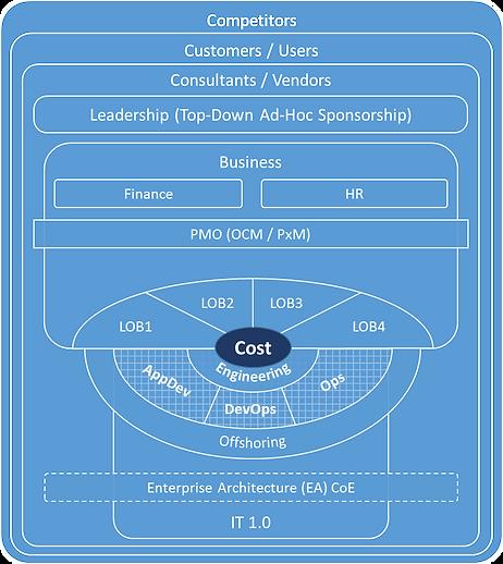IT 1.0 Blueprint