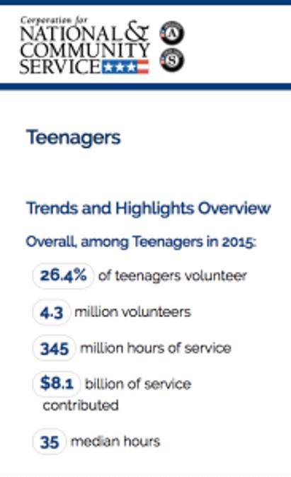 Teenager Volunteer Demographics