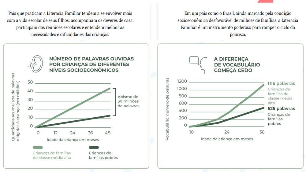 Níveis de Literacia Familiar por crianças de diferentes níveis socioeconômicos.
