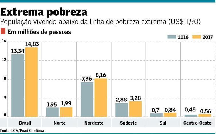 Pesquisa Nacional por Amostra de Domicílios (Pnad) 2017, realizada pelo IBGE.