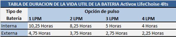 Duración Batería Activox.png