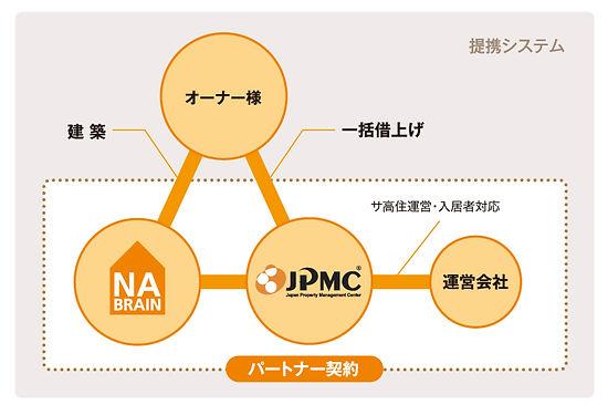 ネイブレインとJPMCとの連携によってオーナー様の高齢者事業を徹底サポート
