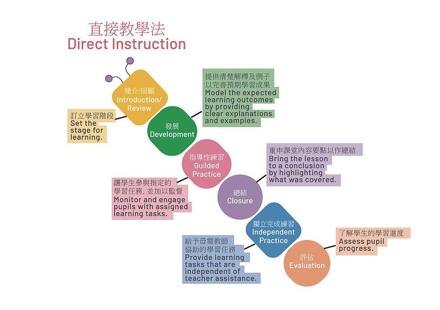 Direct Instruction.jpg