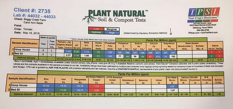 14 Soil TEst.jpg