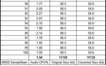 Wwise Optimization: SampleRate CPU vs. Memory