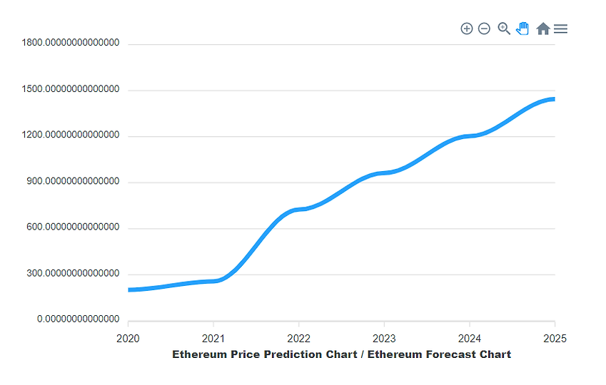 eth-price-prediction-cryptoground-2025 (