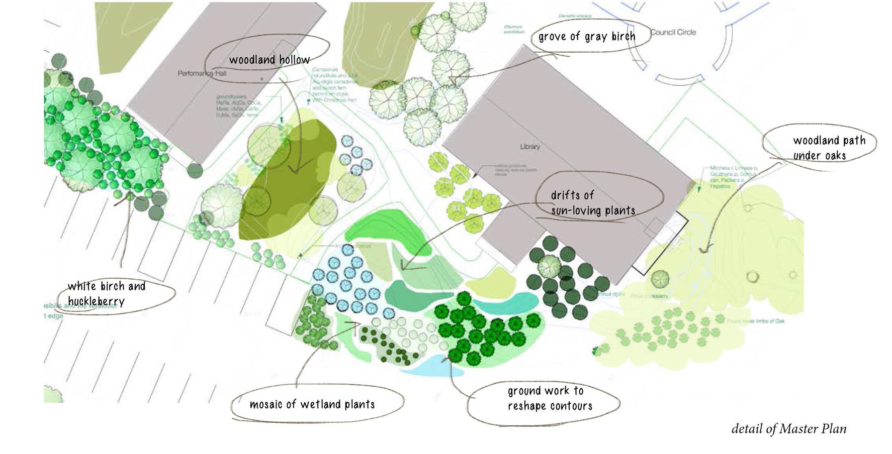 Overview of the plan for the Library Garden