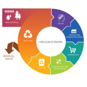 What is Circular Design?