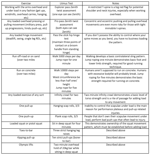 Litmus Tests For Common Exercise Suitability