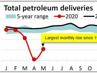 API: US petroleum demand recovered 14% between April and May