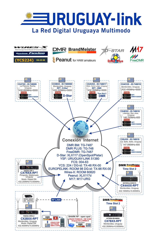 URUGUY-LINK Diagrama.jpg