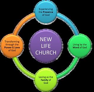 church vision circle