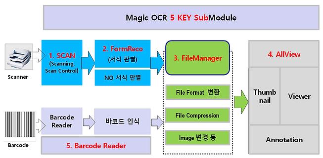 Magic OCR 모듈 구성도.png
