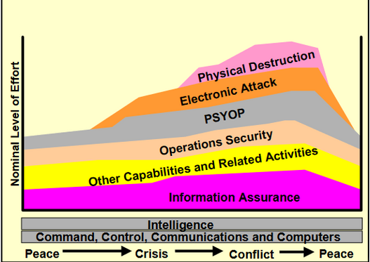 WIELDING THE CYBER SWORD: EXPLOITING THE POWER OF INFORMATION OPERATIONS: Brigadier General Randal A. Dragon Commanding General, Brigade Modernization Command