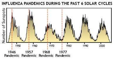 Sunspot Cycle Minima and Pandemics: The Case for Vigilance?