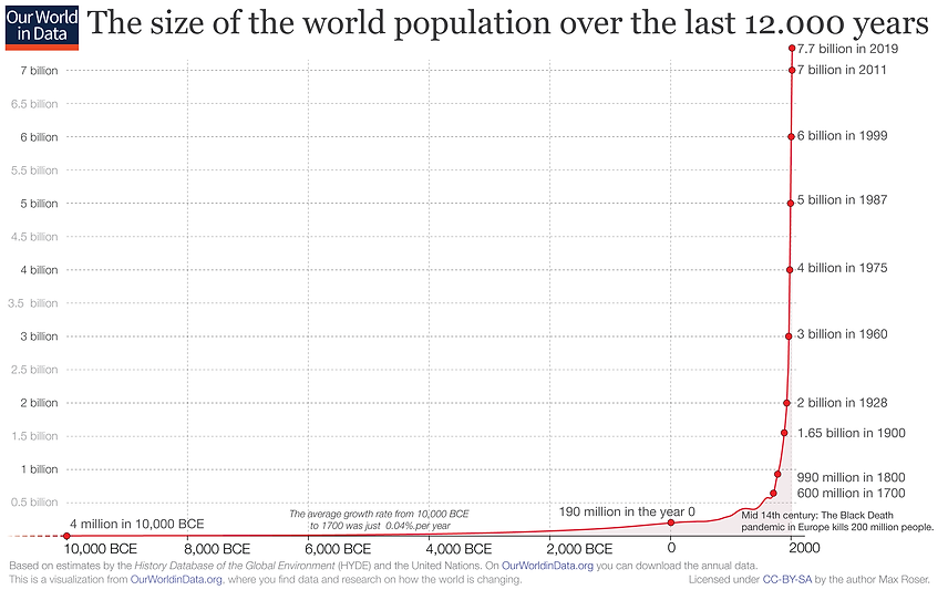 Annual-World-Population-since-10-thousan