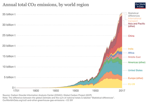 annual-co-emissions-by-region.png
