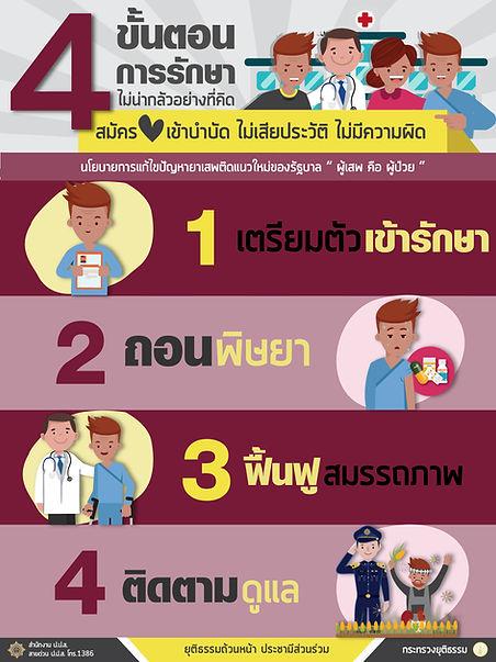 4 ขั้นตอนการรักษา1-01.jpg