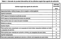 Tabla 2 Nch2056