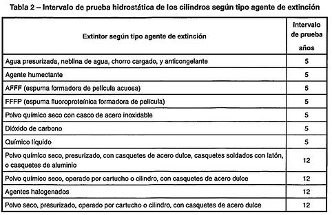 Tabla 2 Nch2056.png
