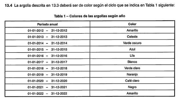 Tabla 1 NCh3268.png