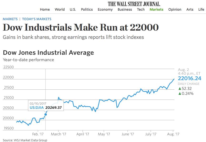 Dow Jones acima de 22.000 pontos