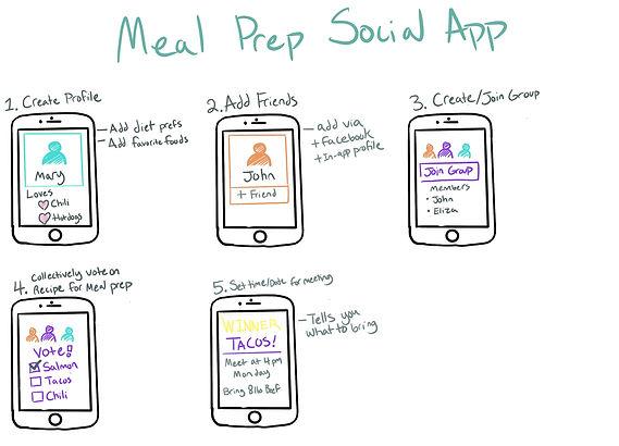 sketch of meal prep app concept