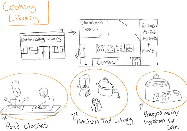 sketch of cooking library concept