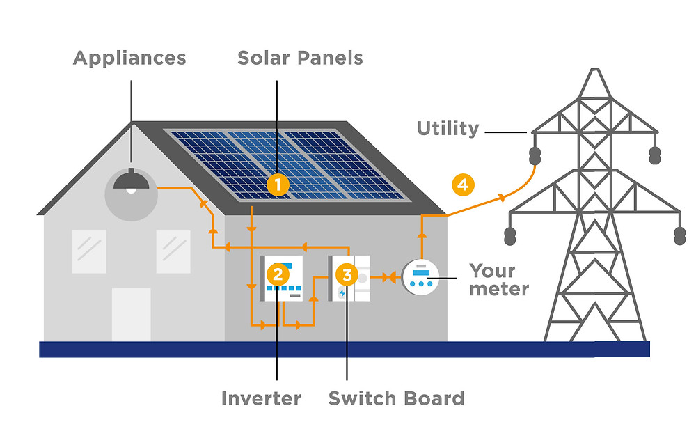 PHILERGY German Solar for homes and businesses  - Grid tied with net metering solar system - High quality complete solar power installer and top rated panel packages for residential, commercial and industrial roofs in the Philippines