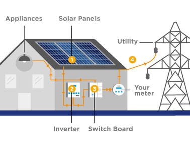 PHILERGY German Solar in the Philippines - how do grid tied with net metering systems work?