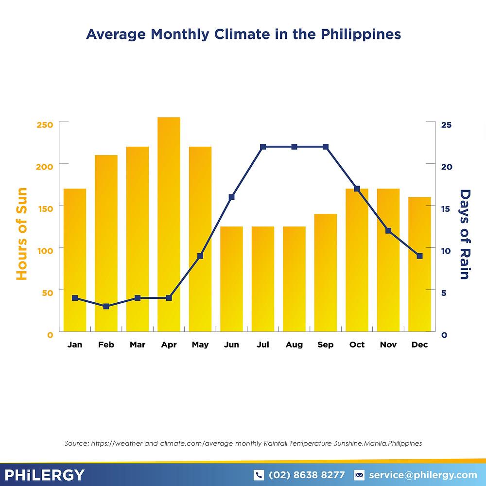 PHILERGY German Solar for homes and businesses  - Average Monthly Climate Graph - High quality installer for solar power systems and top rated panel packages for residential, commercial and industrial roofs in the Philippines