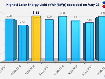 Record-breaking solar energy savings in May 2018 in the Philippines
