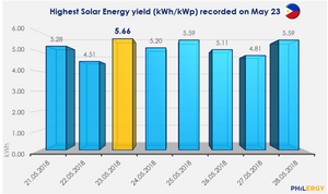 PHILERGY German Solar for homes and businesses  - Record-breaking solar energy savings for May 2018 - High quality installer for solar power systems and top rated panel packages for residential, commercial and industrial roofs in the Philippines
