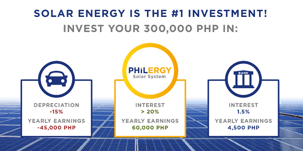 PHILERGY German Solar for homes and businesses  - Best investment in the country - High quality complete solar power installer and top rated panel packages for residential, commercial and industrial roofs in the Philippines