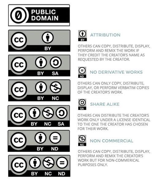 Creative-License-Types-Creative-Commons-
