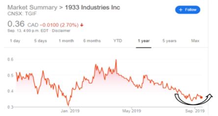 The 1933 Industries (CSE: TGIF) story keeps getting better and better