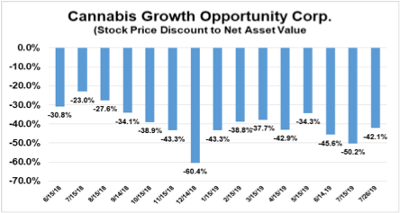 Cannabis Growth Opportunity Corp investors getting rewarded (CSE: CGOC)