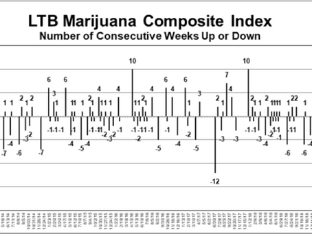 Seller's fatigue in the cannabis investment market