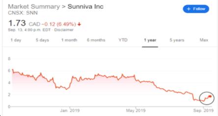 Sunniva sells NGS for $9 million