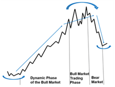 Where are we in the cannabis stock market cycle?