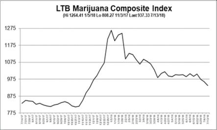 Marijuana Stock Market Outlook