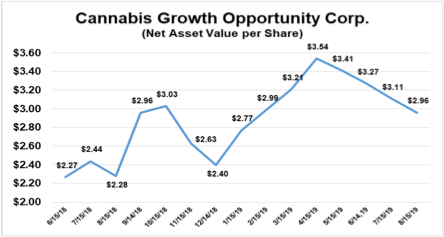 Cannabis Growth Opportunity Corp. (CSE: CGOC) announces updated net asset value