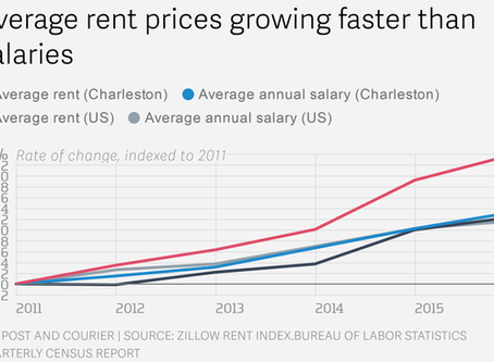 Serious rental shortages trending in Charleston