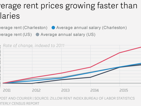 Serious rental shortages trending in Charleston