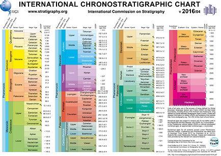 echelle chronostratigraphique internationale