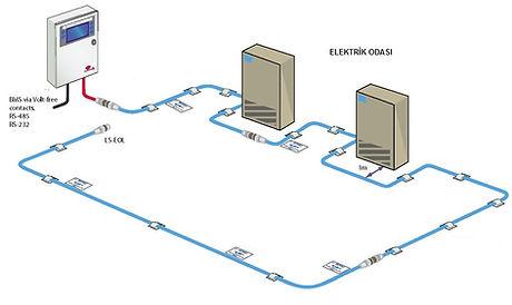 su algılama adresli tip.jpg
