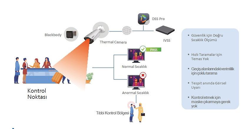 termal kamera ile vücud  ısısı  ölçümü.j