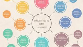 What do I do after 10 Class? Make your dream career