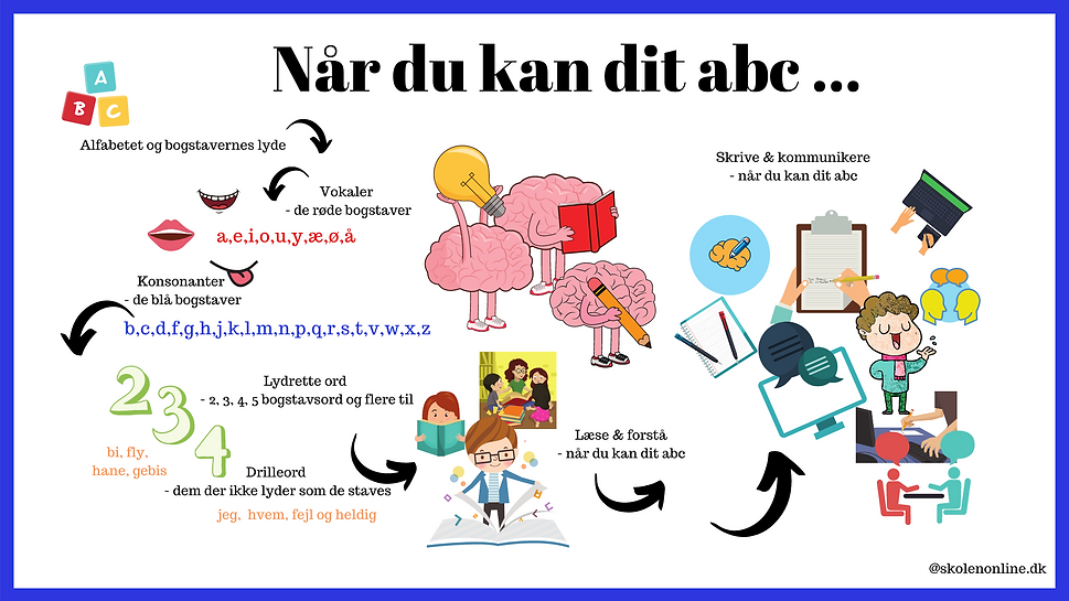 NÃ¥r_du_kan_dit_abc.png